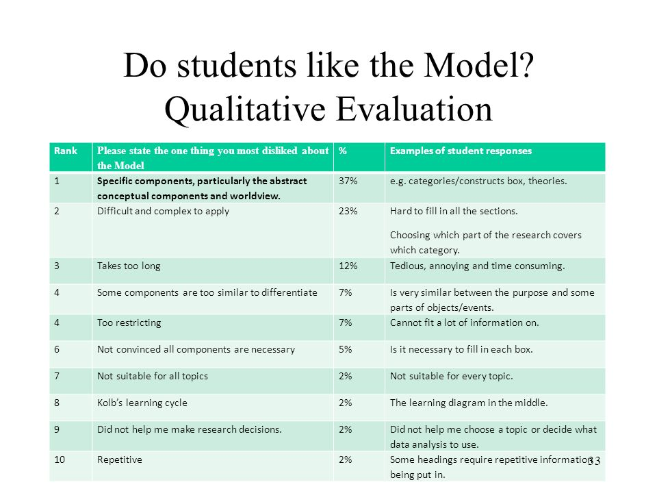 Do students like the Model? Qualitative Evaluation Rank Please state the one thing you most disliked about the Model %Examples of student responses 1