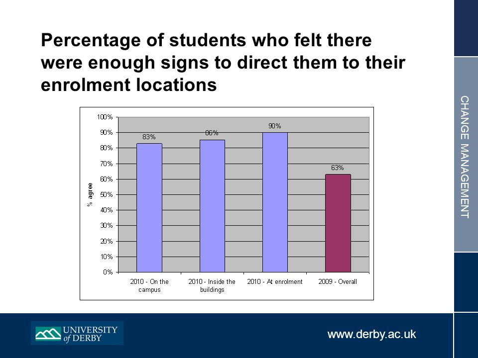 www.derby.ac.uk CHANGE MANAGEMENT Percentage of students who felt there were enough signs to direct them to their enrolment locations