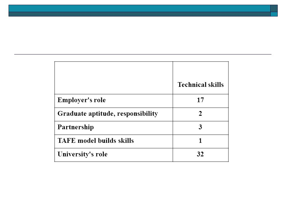 Technical skills Employer s role17 Graduate aptitude, responsibility2 Partnership3 TAFE model builds skills1 University s role32