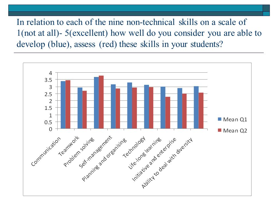In relation to each of the nine non-technical skills on a scale of 1(not at all)- 5(excellent) how well do you consider you are able to develop (blue), assess (red) these skills in your students