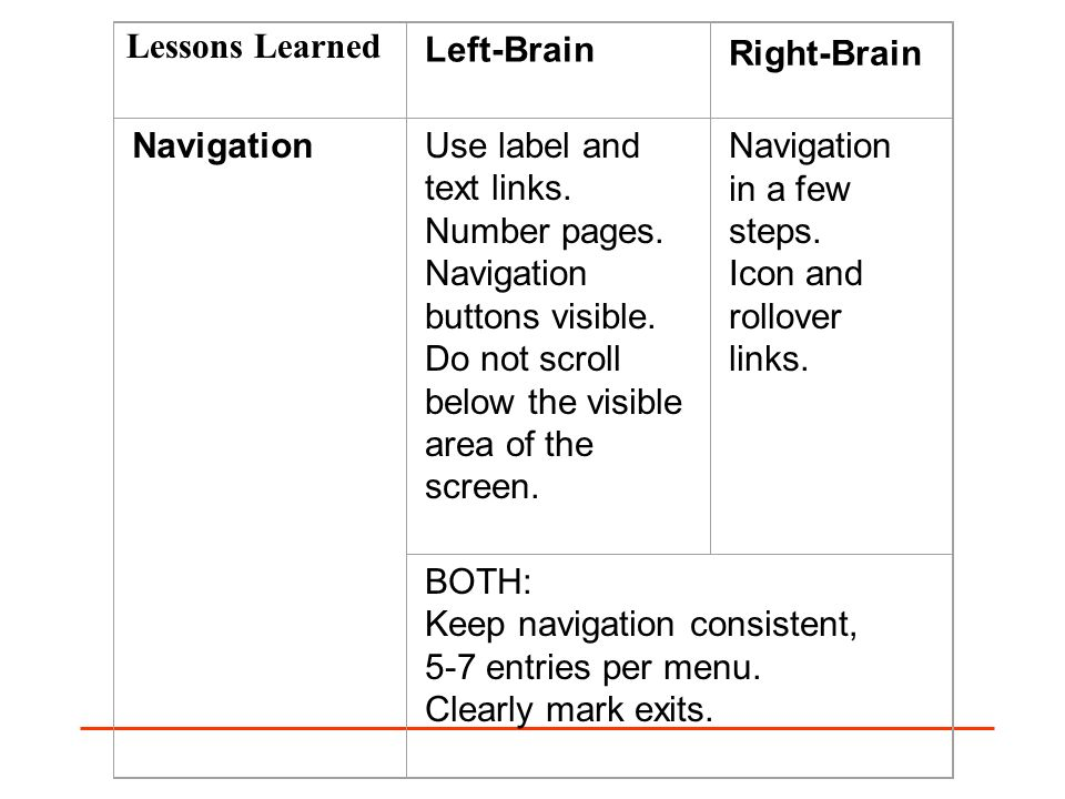 Left-Brain Right-Brain NavigationUse label and text links. Number pages. Navigation buttons visible. Do not scroll below the visible area of the scree