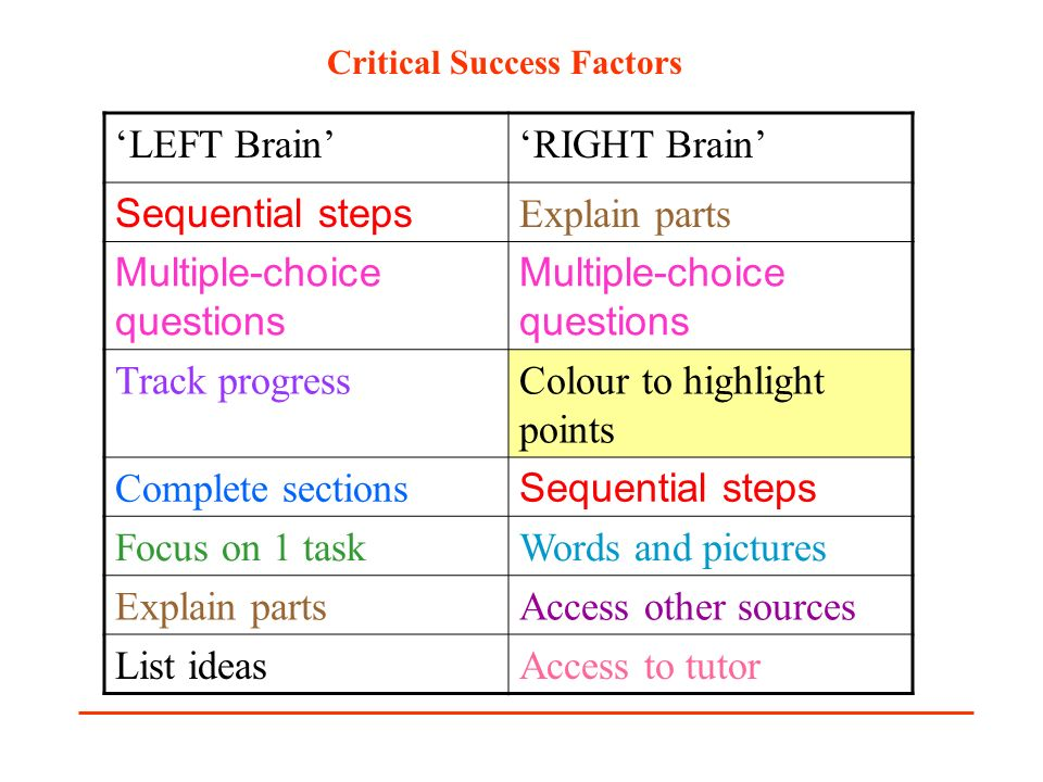 LEFT BrainRIGHT Brain Sequential steps Explain parts Multiple-choice questions Track progressColour to highlight points Complete sections Sequential s