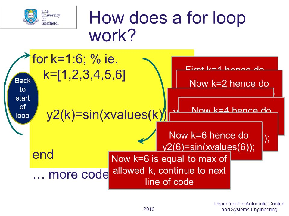 2010 Department of Automatic Control and Systems Engineering How does a for loop work.