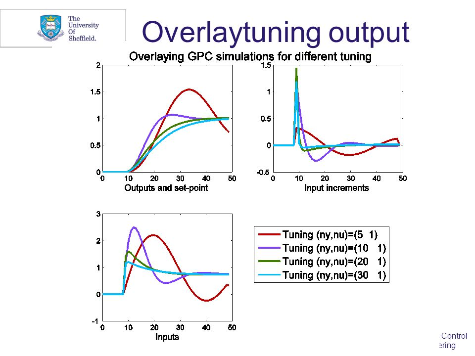 2010 Department of Automatic Control and Systems Engineering Overlaytuning output