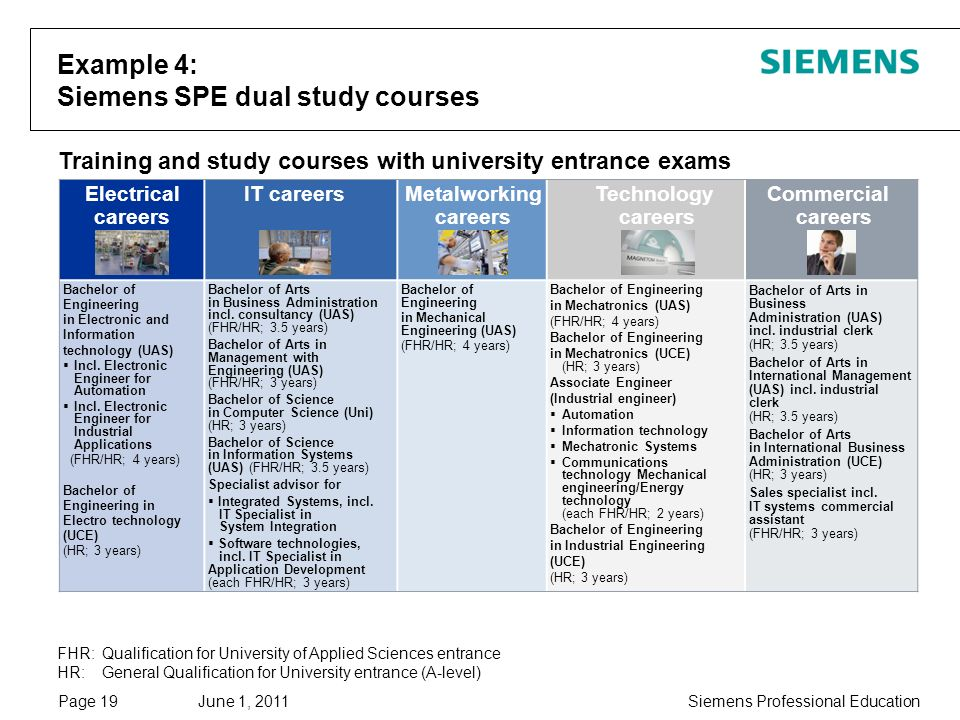June 1, 2011 Siemens Professional EducationPage 19 Training and study courses with university entrance exams Bachelor of Engineering in Electronic and Information technology (UAS) Incl.