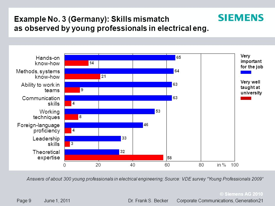 June 1, 2011 Siemens Professional EducationPage 20 Co-operative model with Steinbeis University Berlin: * FIBAA: Foundation for International Business Administration Accreditation This model contributes to providing emplo- yees with further and higher qualifications.