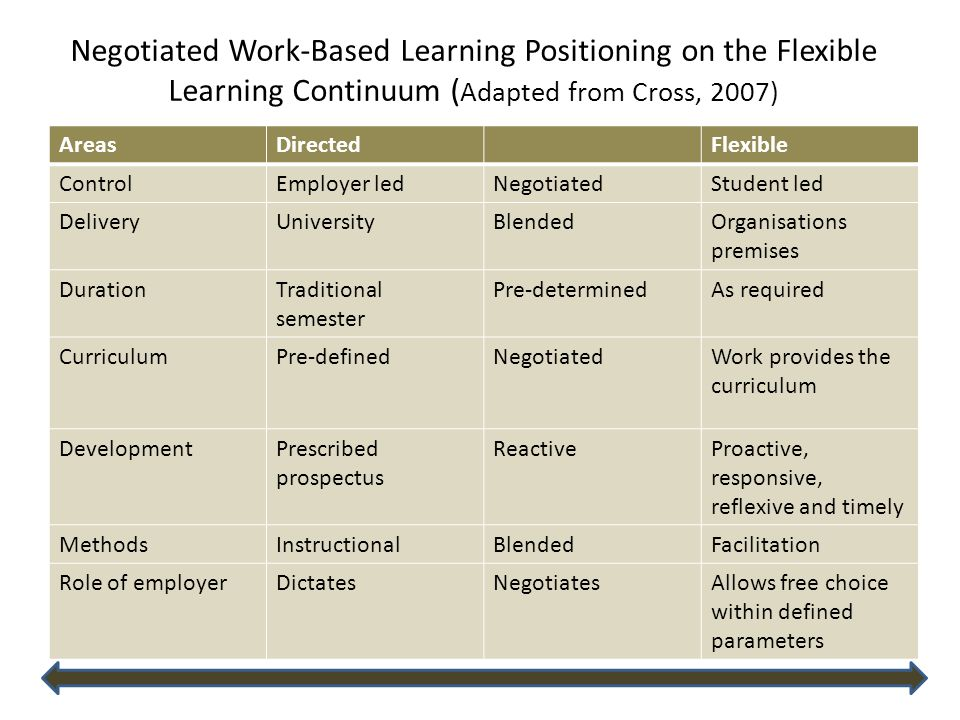 Negotiated Work-Based Learning Positioning on the Flexible Learning Continuum ( Adapted from Cross, 2007) AreasDirectedFlexible ControlEmployer ledNegotiatedStudent led DeliveryUniversityBlendedOrganisations premises DurationTraditional semester Pre-determinedAs required CurriculumPre-definedNegotiatedWork provides the curriculum DevelopmentPrescribed prospectus ReactiveProactive, responsive, reflexive and timely MethodsInstructionalBlendedFacilitation Role of employerDictatesNegotiatesAllows free choice within defined parameters