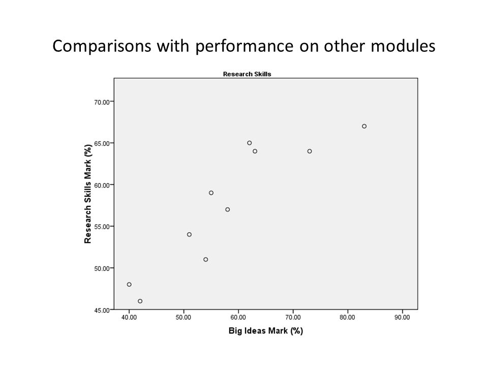 Comparisons with performance on other modules