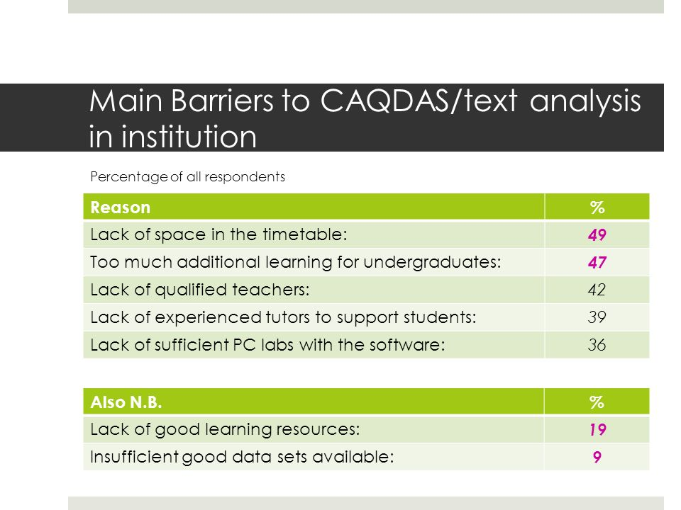 Main Barriers to CAQDAS/text analysis in institution Reason% Lack of space in the timetable: 49 Too much additional learning for undergraduates: 47 Lack of qualified teachers:42 Lack of experienced tutors to support students:39 Lack of sufficient PC labs with the software:36 Percentage of all respondents Also N.B.% Lack of good learning resources: 19 Insufficient good data sets available: 9