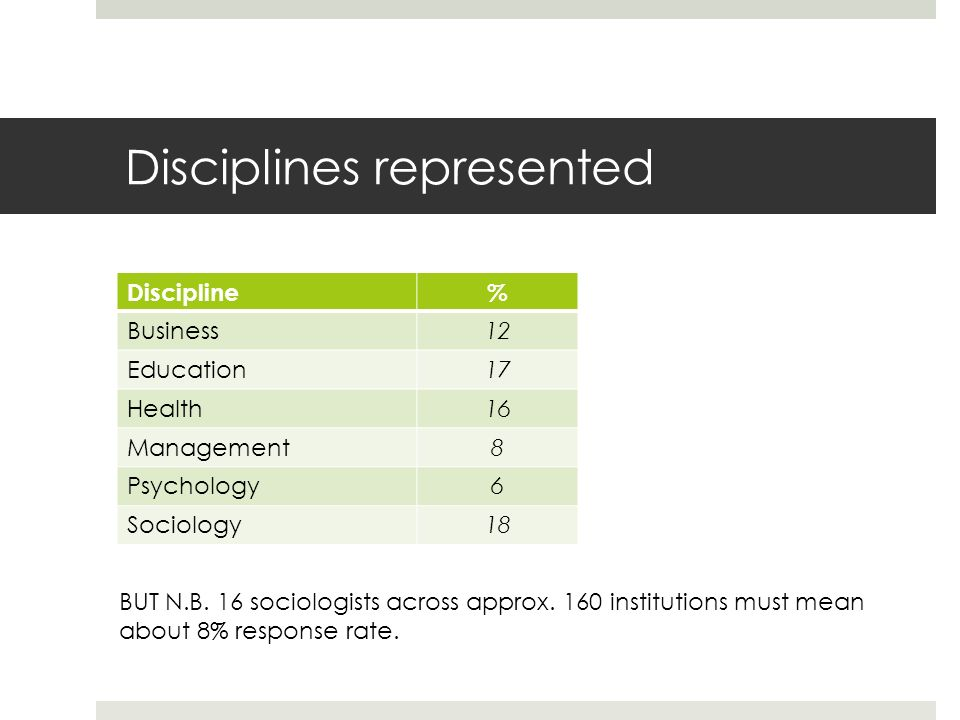 Disciplines represented Discipline% Business12 Education17 Health16 Management8 Psychology6 Sociology18 BUT N.B.