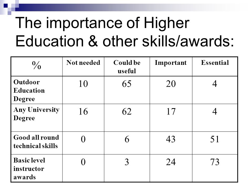 The importance of Higher Education & other skills/awards: % Not neededCould be useful ImportantEssential Outdoor Education Degree 1065204 Any University Degree 1662174 Good all round technical skills 064351 Basic level instructor awards 032473