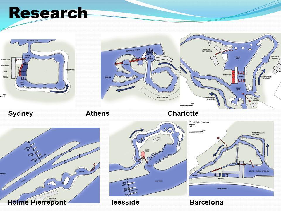Sydney Athens Charlotte Holme PierrepontTeessideBarcelona Research