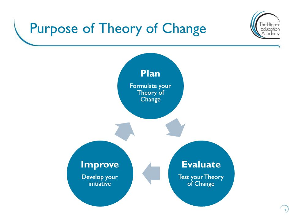 Purpose of Theory of Change 4 Plan Formulate your Theory of Change Evaluate Test your Theory of Change Improve Develop your initiative