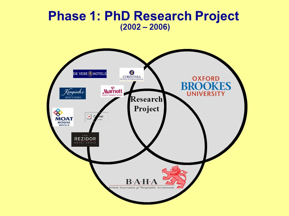 Phase 1: PhD Research Project (2002 – 2006) Research Project