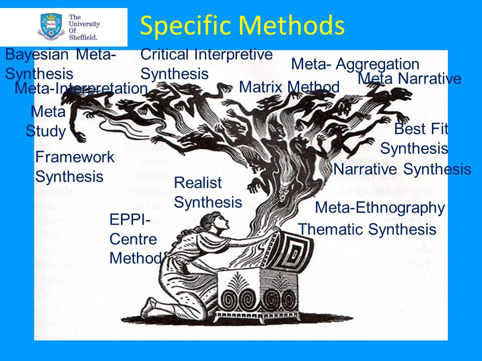 Specific Methods Realist Synthesis Meta-Interpretation Critical Interpretive Synthesis Thematic Synthesis Framework Synthesis Narrative Synthesis Meta