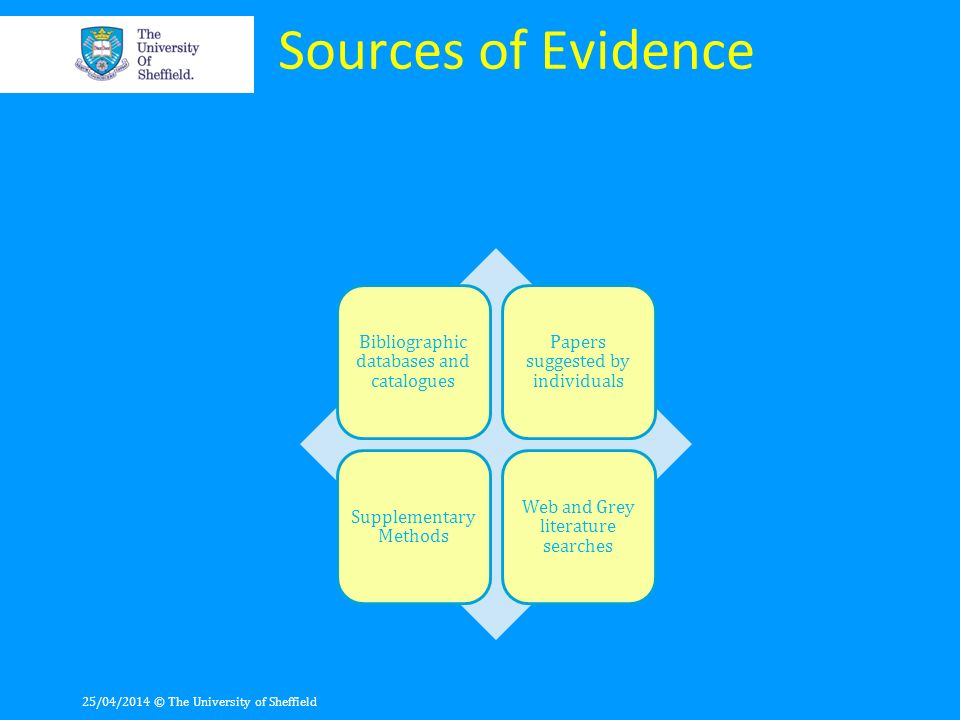 Sources of Evidence Bibliographic databases and catalogues Papers suggested by individuals Supplementary Methods Web and Grey literature searches 25/0