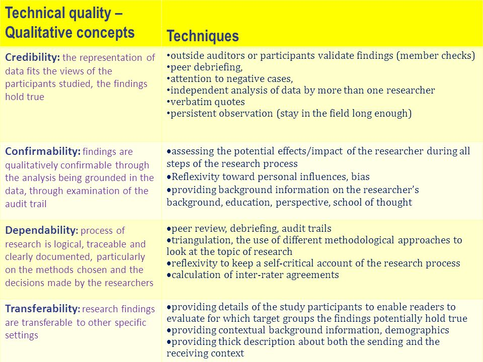 Quality appraisal: Basic criteria Technical quality – Qualitative concepts Techniques Credibility: the representation of data fits the views of the pa