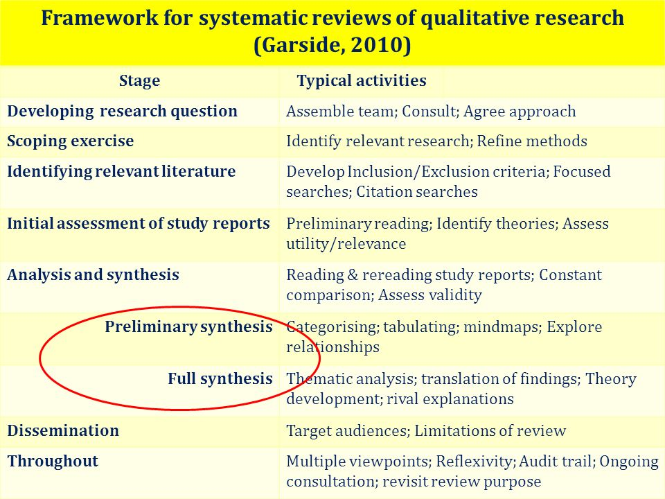 Framework for systematic reviews of qualitative research (Garside, 2010) StageTypical activities Developing research questionAssemble team; Consult; A