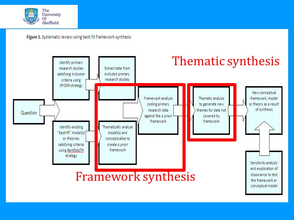 Framework synthesis Thematic synthesis