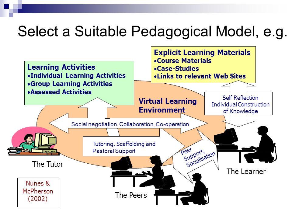 Select a Suitable Pedagogical Model, e.g. Nunes & McPherson (2002) Explicit Learning Materials Course Materials Case-Studies Links to relevant Web Sit