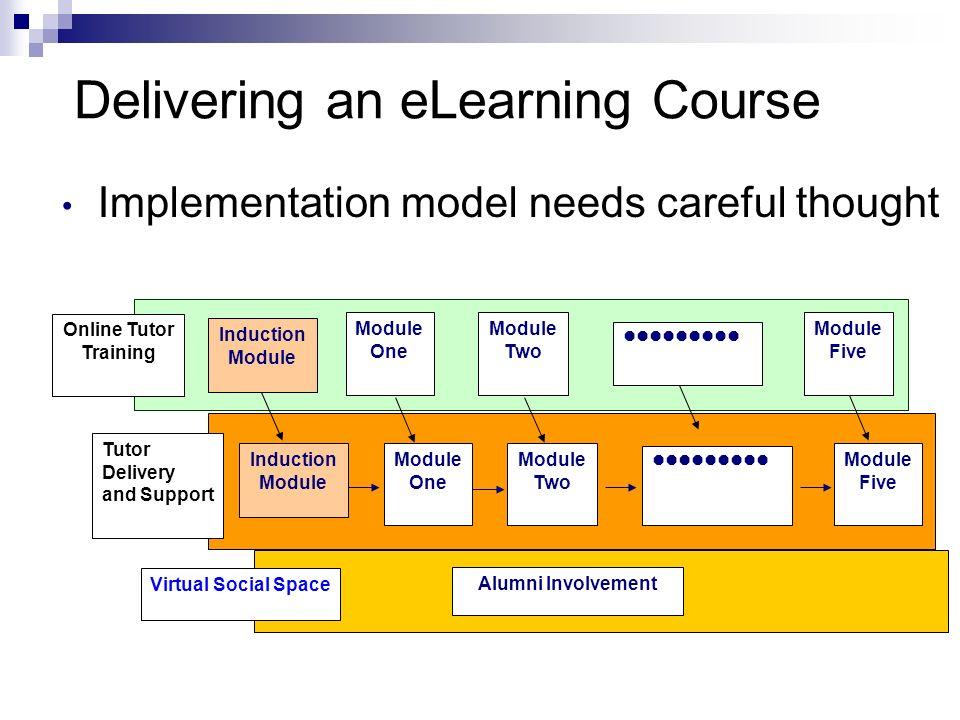 Delivering an eLearning Course Implementation model needs careful thought Module One Module Two Module Five Virtual Social Space Alumni Involvement Tu