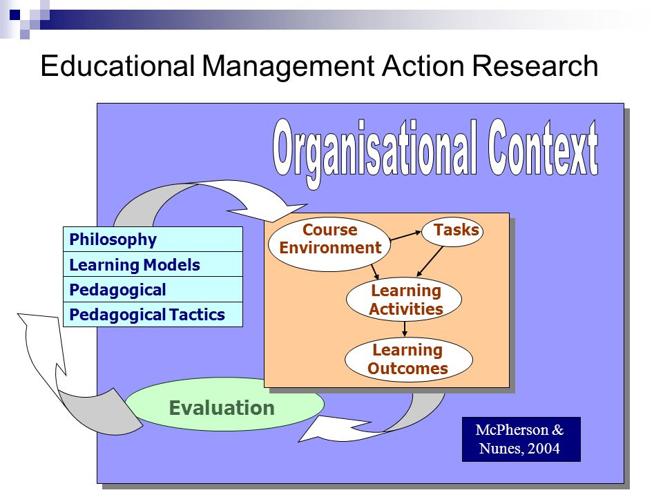 Educational Management Action Research Evaluation Tasks Course Environment Learning Activities Learning Outcomes McPherson & Nunes, 2004 Philosophy Learning Models Pedagogical Strategy Pedagogical Tactics