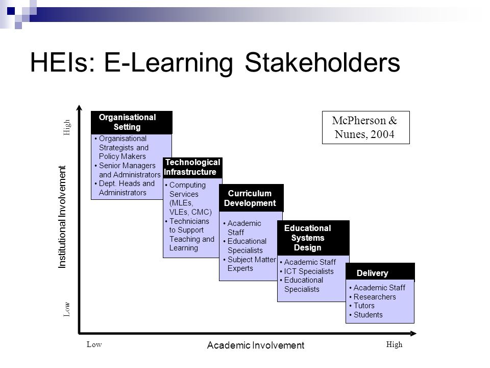 HEIs: E-Learning Stakeholders Organisational Setting Organisational Strategists and Policy Makers Senior Managers and Administrators Dept. Heads and A
