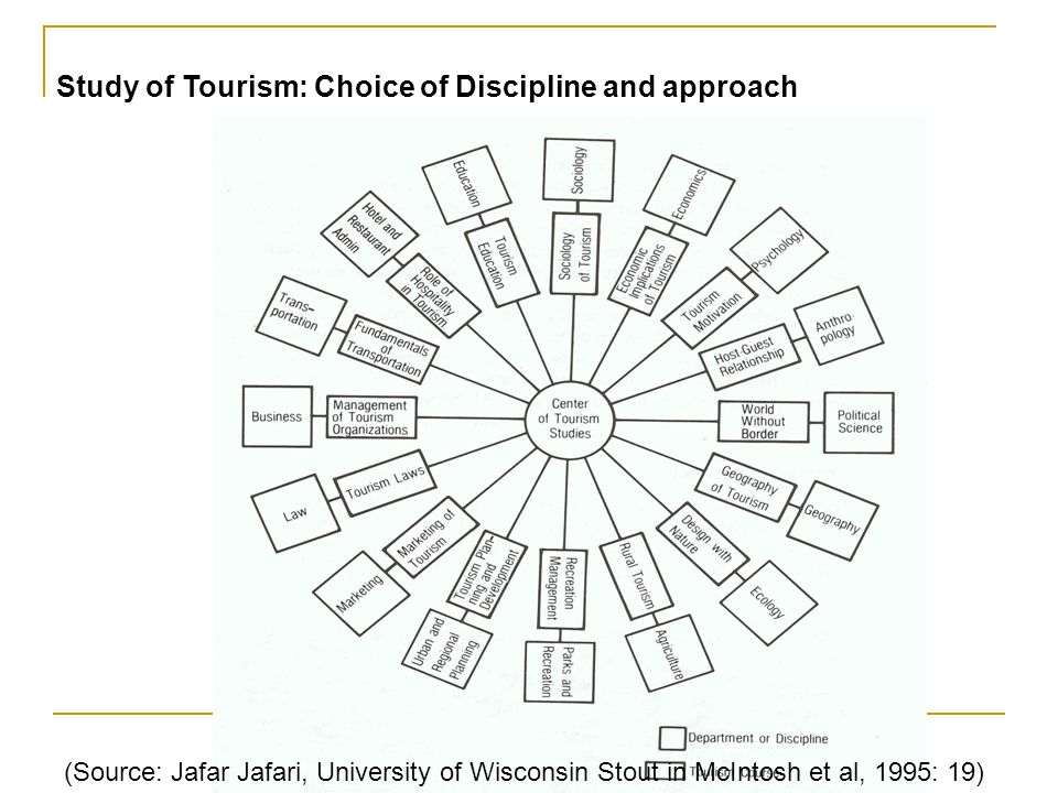 (Source: Jafar Jafari, University of Wisconsin Stout in McIntosh et al, 1995: 19) Study of Tourism: Choice of Discipline and approach