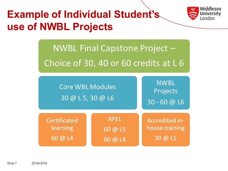 Example of Individual Students use of NWBL Projects 25/04/2014Slide 7 NWBL Final Capstone Project – Choice of 30, 40 or 60 credits at L 6 Core WBL Modules L 5, L6 APEL L5 L4 Certificated learning L4 NWBL Projects 30 - L6 Accredited in- house training L5