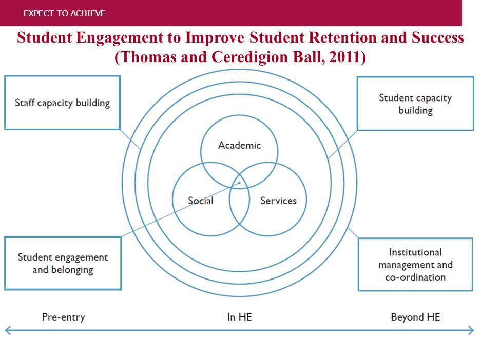 4 EXPECT TO ACHIEVE Student Engagement to Improve Student Retention and Success (Thomas and Ceredigion Ball, 2011)
