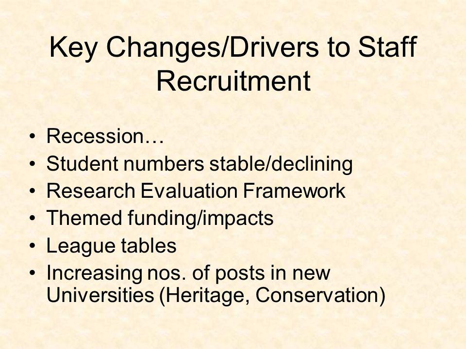 Selection Process Advert Job Description Shortlisting References (less important) Presentation Interview