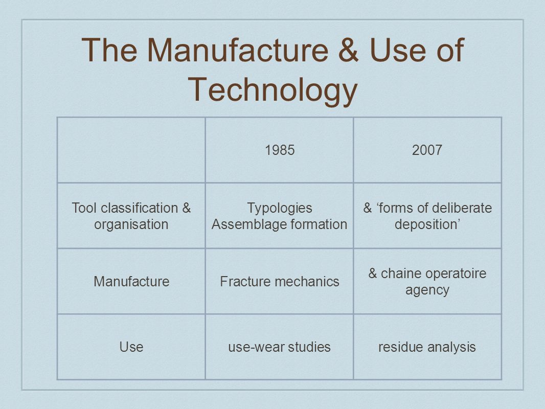 The Manufacture & Use of Technology 19852007 Tool classification & organisation Typologies Assemblage formation & forms of deliberate deposition ManufactureFracture mechanics & chaine operatoire agency Useuse-wear studiesresidue analysis