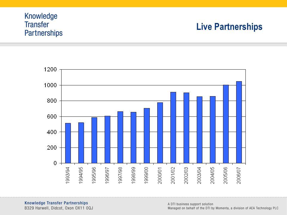 Live Partnerships