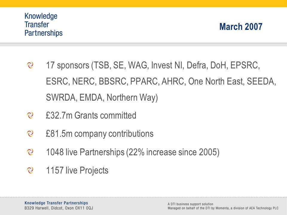 March 2007 17 sponsors (TSB, SE, WAG, Invest NI, Defra, DoH, EPSRC, ESRC, NERC, BBSRC, PPARC, AHRC, One North East, SEEDA, SWRDA, EMDA, Northern Way)