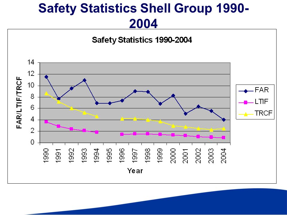 Safety Statistics Shell Group 1990- 2004 PXE 10/05/04