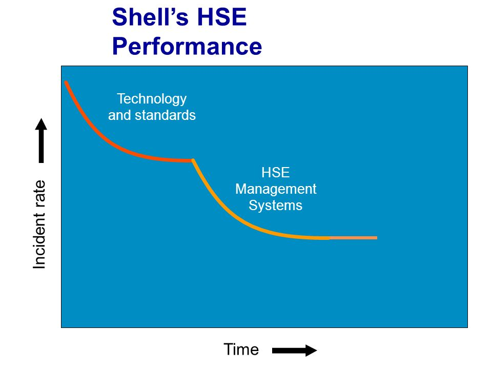 Time HSE Management Systems Technology and standards Incident rate Shells HSE Performance