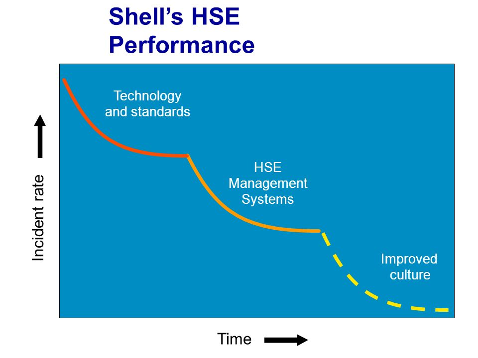 Time HSE Management Systems Technology and standards Improved culture Incident rate Shells HSE Performance