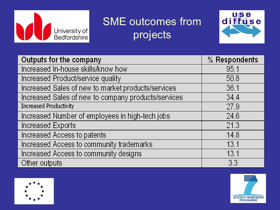 SME outcomes from projects