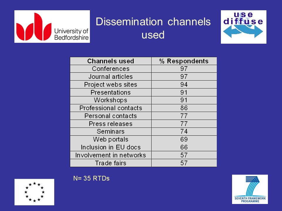 Dissemination channels used