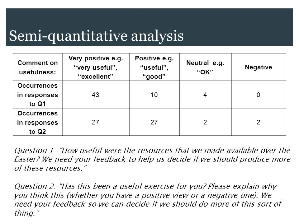Semi-quantitative analysis Comment on usefulness: Very positive e.g.