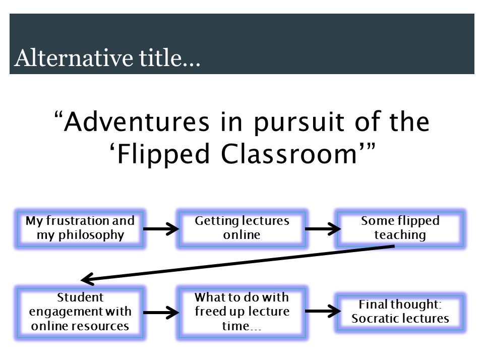 Alternative title… Adventures in pursuit of the Flipped Classroom My frustration and my philosophy Getting lectures online Some flipped teaching Student engagement with online resources What to do with freed up lecture time… Final thought: Socratic lectures