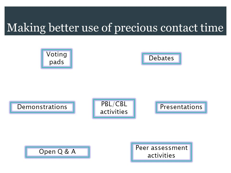 Making better use of precious contact time Voting pads Debates Demonstrations Open Q & A Peer assessment activities PBL/CBL activities Presentations