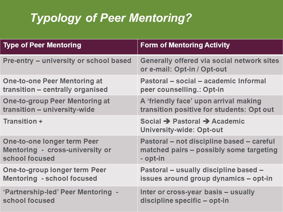 Typology of Peer Mentoring? Type of Peer MentoringForm of Mentoring Activity Pre-entry – university or school basedGenerally offered via social networ