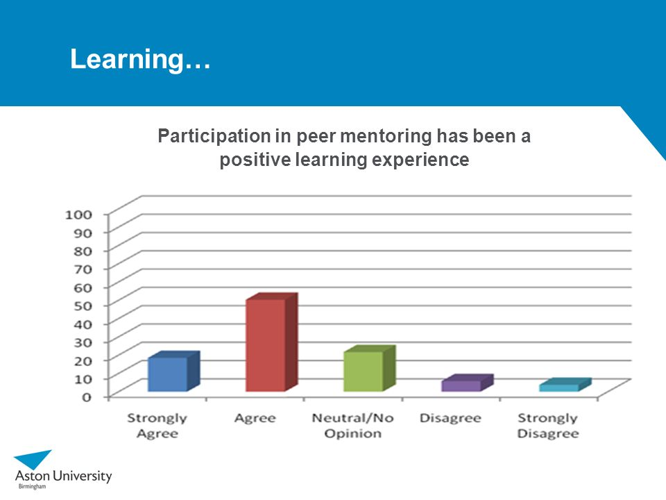 Learning… Participation in peer mentoring has been a positive learning experience