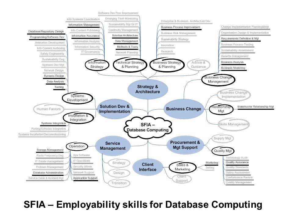 SFIA – Employability skills for Database Computing