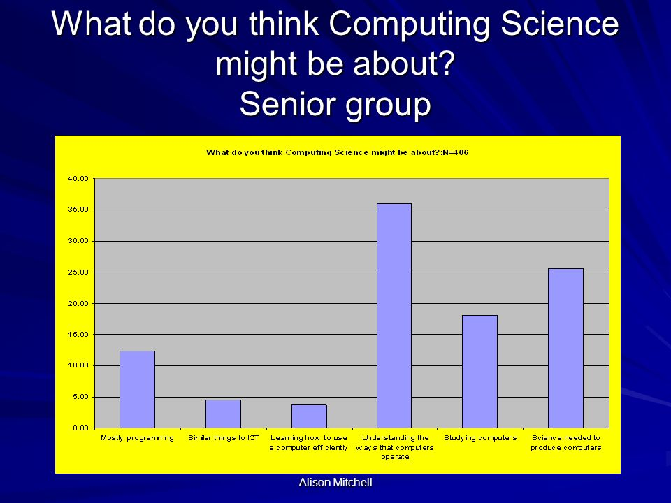 Alison Mitchell What do you think Computing Science might be about Senior group