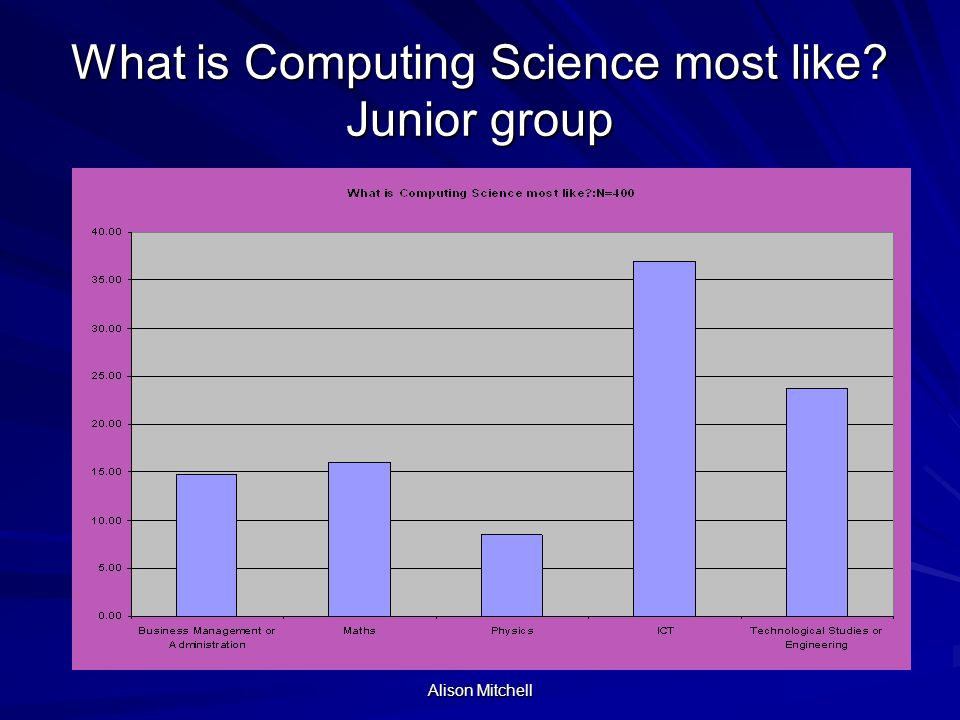 Alison Mitchell What is Computing Science most like Junior group