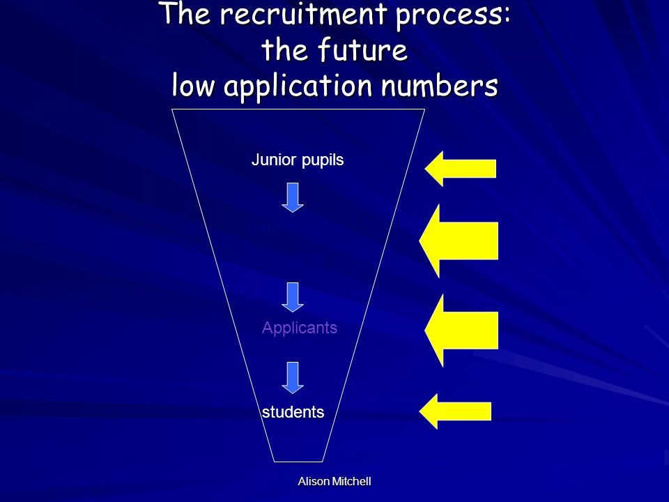 Alison Mitchell The recruitment process: the future low application numbers Senior pupils Prospects Applicants Junior pupils students