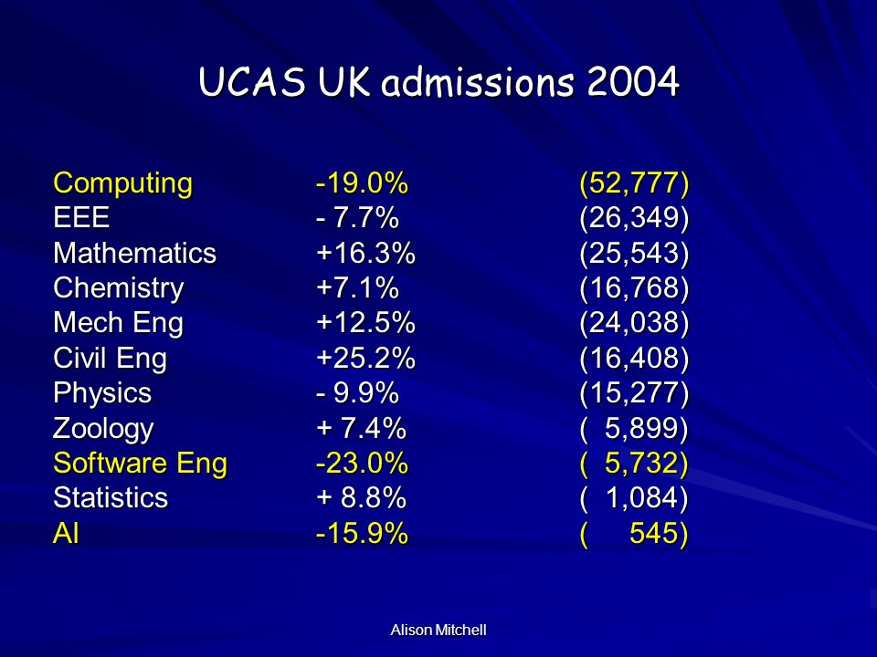 Alison Mitchell UCAS UK admissions 2004 Computing -19.0%(52,777) EEE- 7.7%(26,349) Mathematics+16.3%(25,543) Chemistry+7.1%(16,768) Mech Eng+12.5%(24,038) Civil Eng+25.2%(16,408) Physics- 9.9%(15,277) Zoology+ 7.4%( 5,899) Software Eng-23.0%( 5,732) Statistics+ 8.8%( 1,084) AI-15.9%( 545)