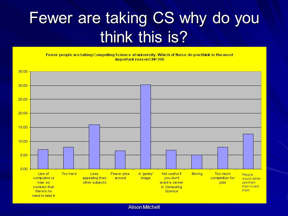 Alison Mitchell Fewer are taking CS why do you think this is.